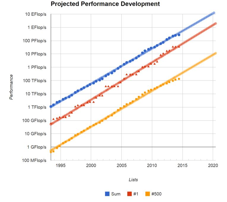 Supercomputer performance projection chart